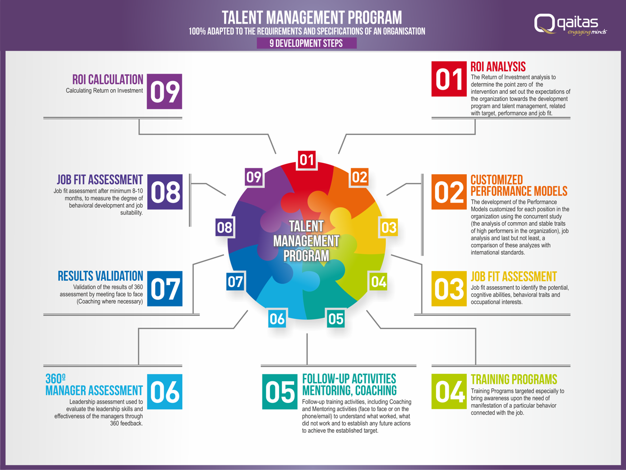 critical analysis of talent identification programmes The impact of talent management on retention victor oladapo, strayer university abstract american businesses face the.